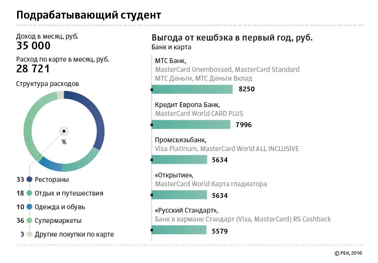 Русский стандарт банк калькулятор кредита